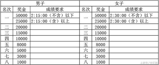 (四)厦门市民奖(按净成绩录取)