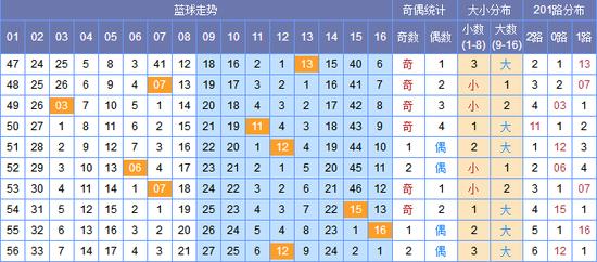(此图表来源:http://tubiao.17mcp.com.tuienti.com/Ssq/JibenZs_hou-10.html)