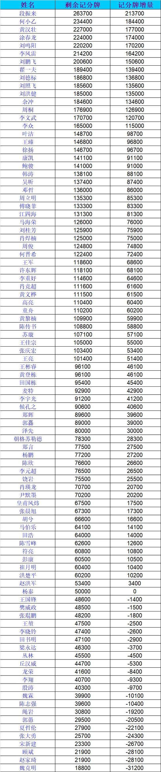 国家杯棋牌职业大师赛Day1B192人参赛 段振来CL