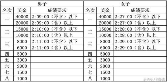 (三)中国籍运动员特别奖 (按净成绩录取)