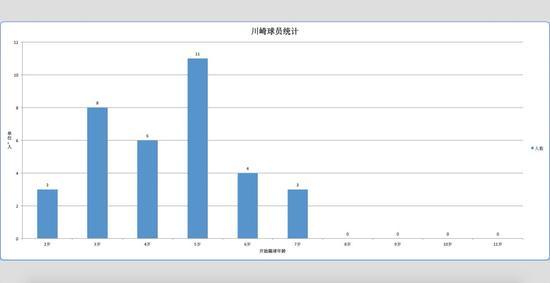 同样的问题抛给幸福U13梯队的孩子们时,我们得到了这样一份图表: