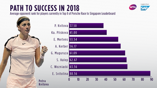 WTA近期热度指数:科娃状态火热 剑指北美赛季