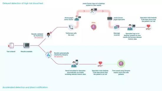 上图显示了Streams对于诊断过程的改变,极大的缩短了诊断时间和信息流环节。
