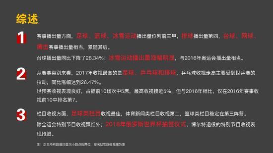 六合特码2017年CCTV5收视:国足碾压乒球女排 制霸收视榜