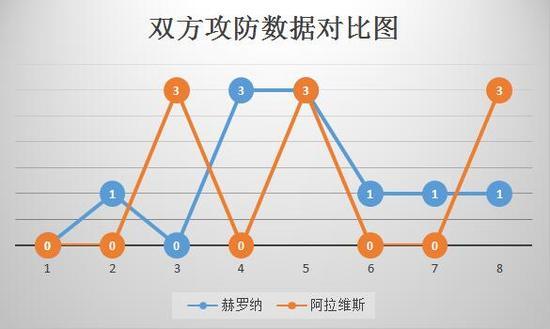 广州红酒团购西甲提醒:阿拉维斯6个客场输5场 稳坐副班长位