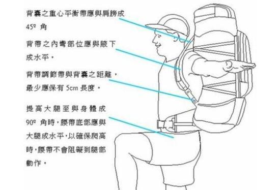 在处于有利地形时,答将背包的重心移到上部