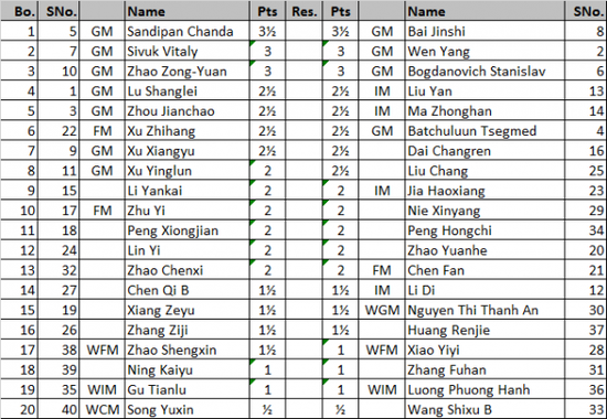 海南公开赛第四轮过后 白金石桑迪潘并辔领先