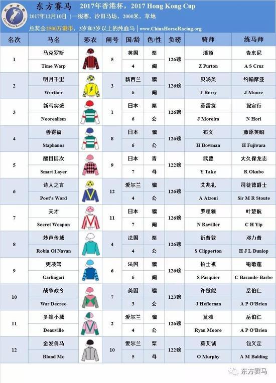 ▲表/花和尚,源/RacingPost、香港赛马会