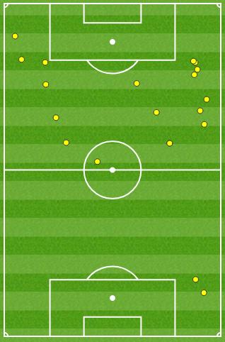 上半场梅西触球只有20次
