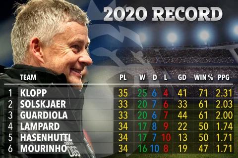 2020英超教练胜率榜:克洛普无敌 索帅远超穆帅