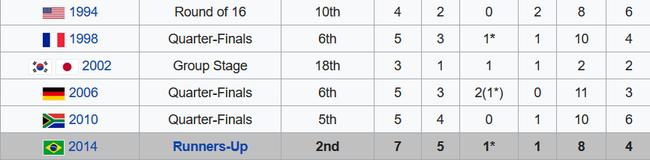 阿根廷在近几届世界杯上已经有所进步