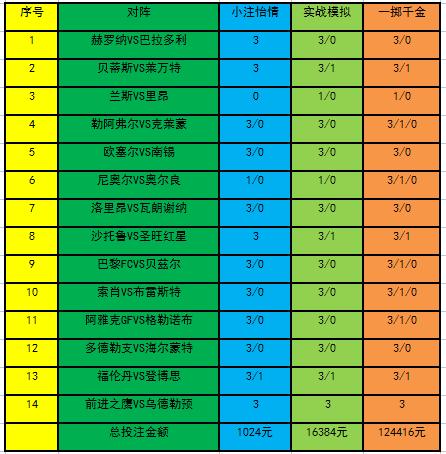 胜负彩第18099期投注策略