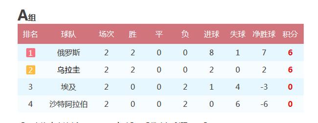A组的晋级球队和出局球队已经确定