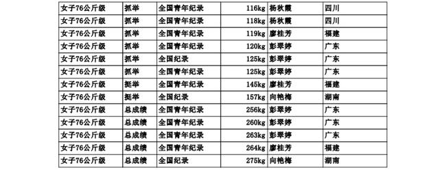全运会举重女子76公斤级屡刷纪录 向艳梅硬核夺冠
