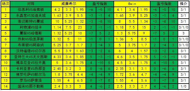 亚博:足彩18175期盈亏指数:尤文客场需防平