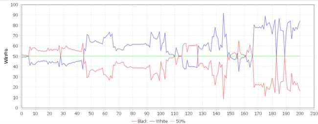 AI视角:本局胜率曲线