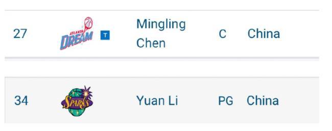 权威机构预测两中国球员入选WNBA选秀