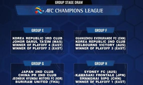 2019亚冠联赛小组赛抽签仪式