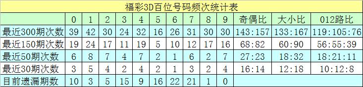 259期沧海福彩3D预测奖号:组选5码参考