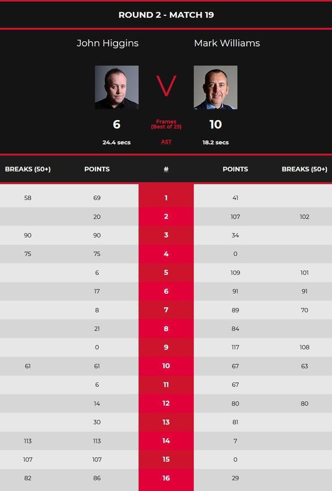 世锦赛威廉姆斯连胜9局10-6暂领先 希金斯错失147