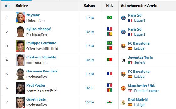 7名转会费超过1亿欧元的球员