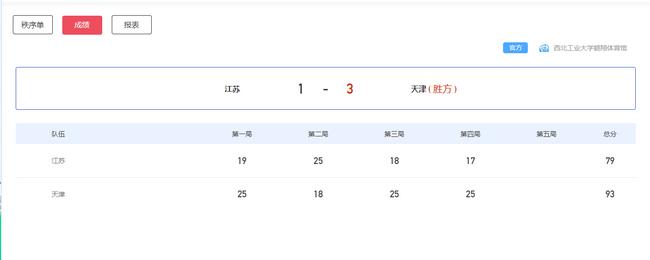 【博狗扑克】全运女排决赛天津3-1江苏问鼎 时隔8年斩获第4冠