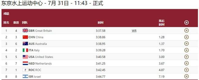 男女4乘100混中国队亚军 英国队冠军打破世界纪录