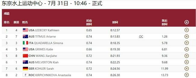 【博狗体育】女800自决赛莱德基达成三连冠 王简嘉禾获第五
