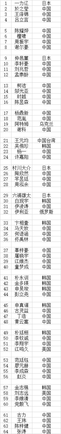 梦百合杯64强分组