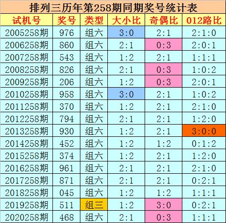 258期刘科排列三预测奖号:复式组六推荐