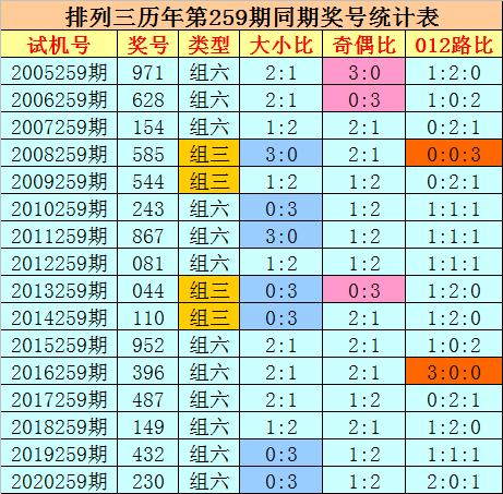259期刘科排列三预测奖号:奇偶分析