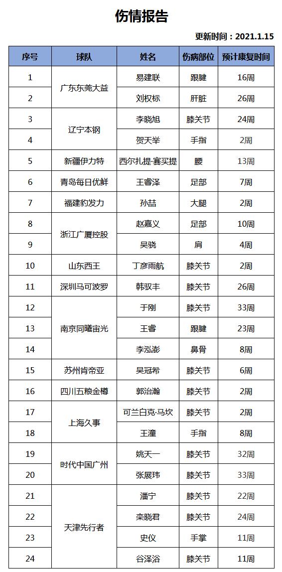 CBA最新伤情报告:吴冠希伤停6周 贺天举剩2周