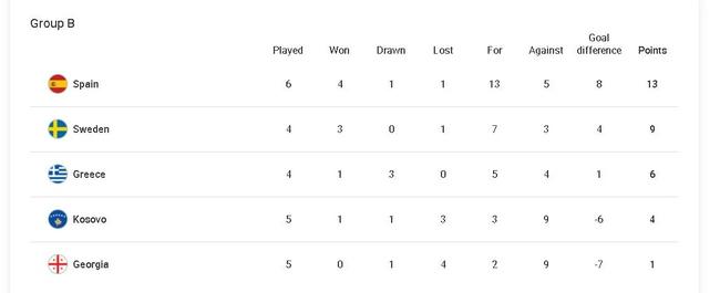 西班牙重新掌握命运!最后2轮全胜就直接出线