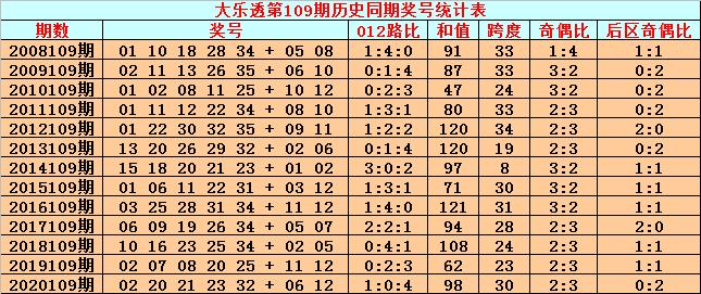 109期英豪大乐透预测奖号:前区012路分析