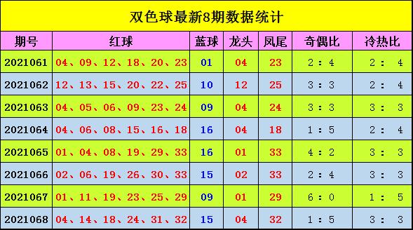 069期宋大江双色球预测奖号:奇偶比冷热比分析