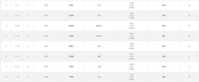 全运百米复赛苏炳添第一晋级 广东三虎会师决赛