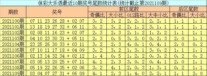 110期邵姥爷大乐透预测奖号:前区杀号推荐