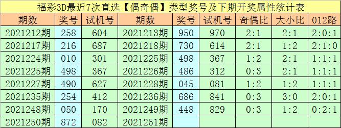 251期万人王福彩3D预测奖号:奇偶分析