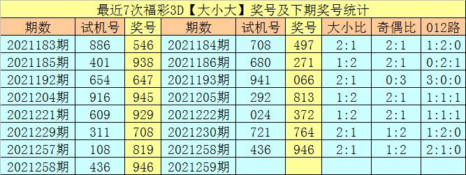 259期享乐福彩3D预测奖号:5码直选推荐