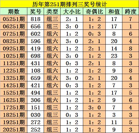 251期阿旺排列三预测奖号:四码复式推荐