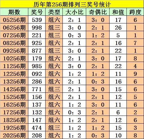256期阿旺排列三预测奖号:组六复式推荐