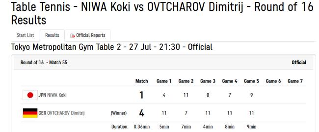 【博狗体育】耻辱比分!日本男乒选手被打成0-11 不讲武德啊