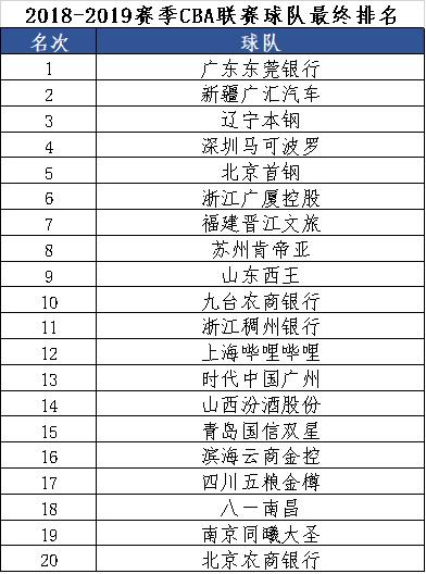 2018/19赛季CBA联赛最终排名