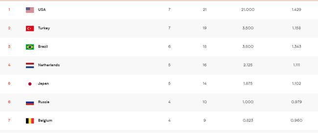 世联积分榜:美国土耳其7连胜领跑 中国女排第九