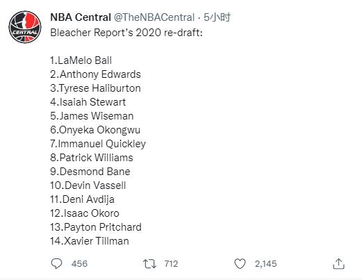 美媒重排2020选秀顺位三球榜首状元次席