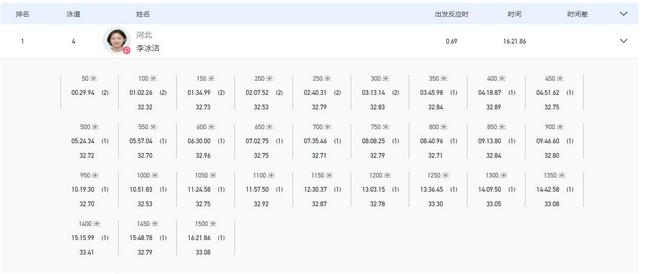 全运女1500自预赛李冰洁大优势第一 王简嘉禾第二