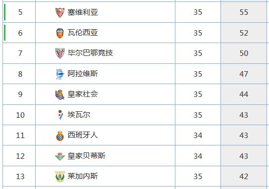 少赛一场的情况下,西班牙人排在第11