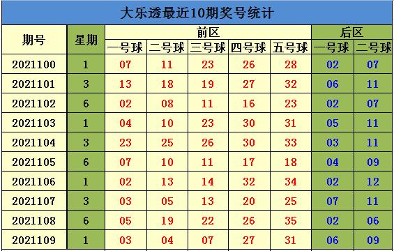 110期方元大乐透预测奖号:小复式推荐