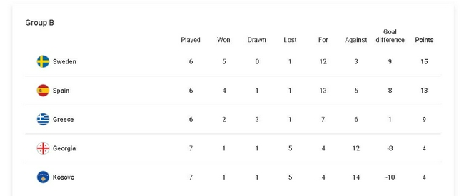 世预赛:瑞典获胜后西班牙难了  最后2轮必须2连胜