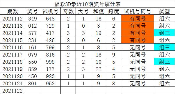 122期发哥福彩3D预测奖号:通杀号码推荐
